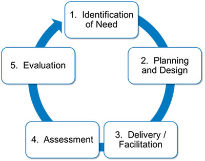 pttls reflective evaluation The 7cs of learning design  encourages reflective, scholarly practices  evaluation shows lack of uptake by teachers and learners.