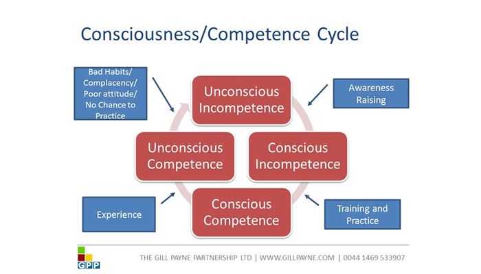 The Importance of Competence Measurement